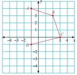 Translasikan segi empat merah sejauh 2 satuan ke kiri dan 5 satuan ke bawah