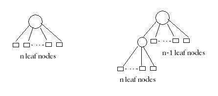 GATE Questions-Data Structures-Trees