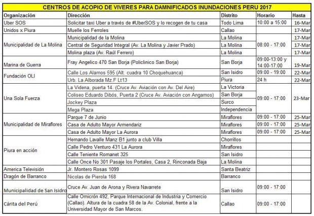 #UnaSolaFuerza: Centros de acopio de donaciones