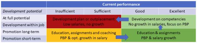 Пять важных инструментов стратегического планирования персонала для hr профессионала