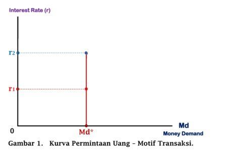 Kurva Permintaan Uang - Motif Transaksi - www.ajarekonomi.com