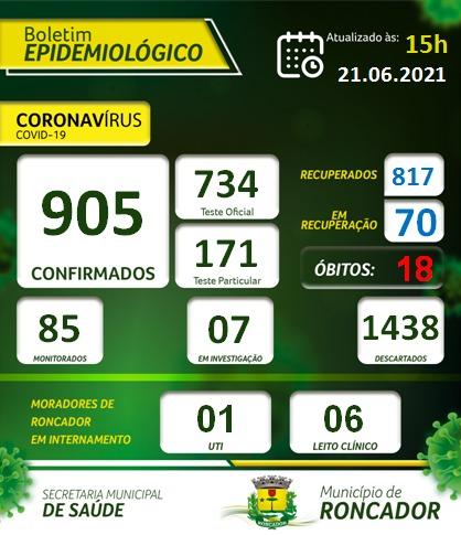 Roncador: Casos de pessoas com coronavírus volta a aumentar. Confira o Boletim atualizado desta segunda-feira:
