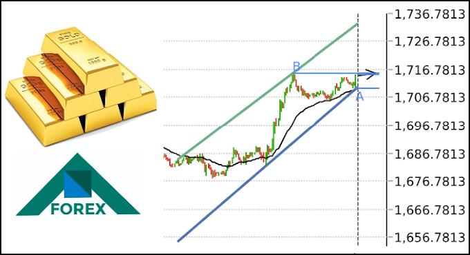 تحليل الذهب XAU مابين مستويات 1724-1704 على المدى القصير