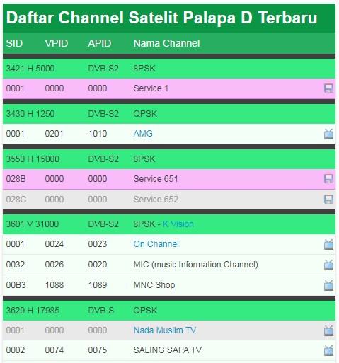 Daftar Channel Satelit Palapa D terbaru Mei 2020