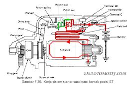 Cara Kerja Motor Starter Pada Mobil