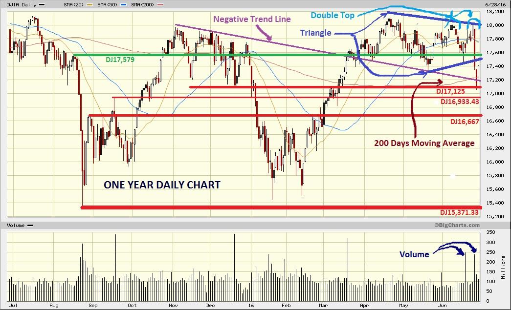Dow Jones Marketwatch: Dead cat bounce?
