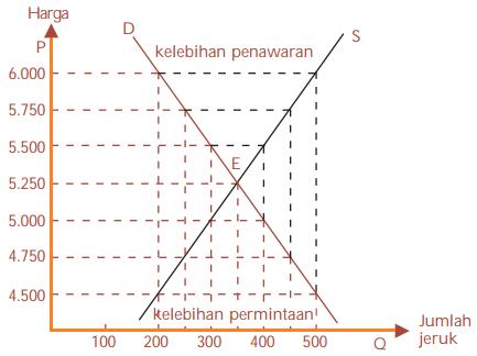Kurva titik keseimbangan pada proses terbentuknya harga pasar yang seimbang