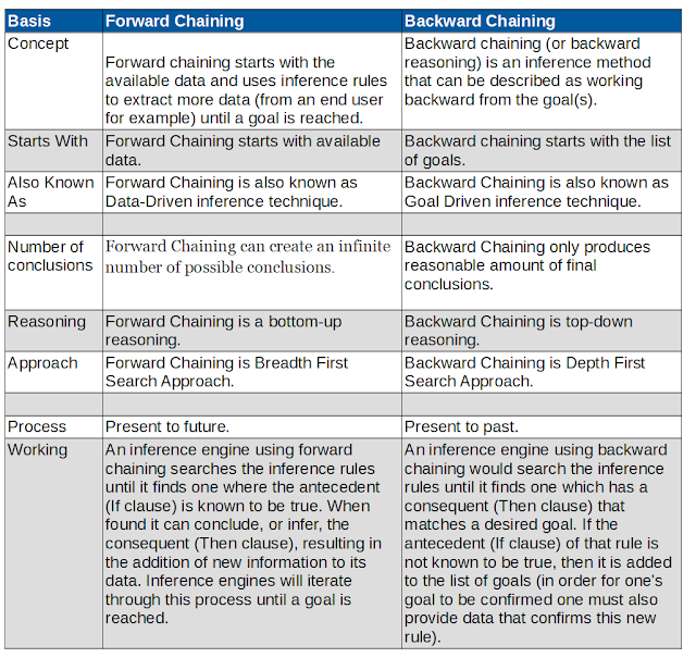 Difference Between Forward Chaining and Backward Chaining