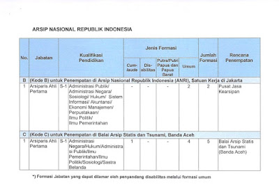 Pengadaan CPNS Arsip Nasional Republik Indonesia Tahun Anggaran 2019