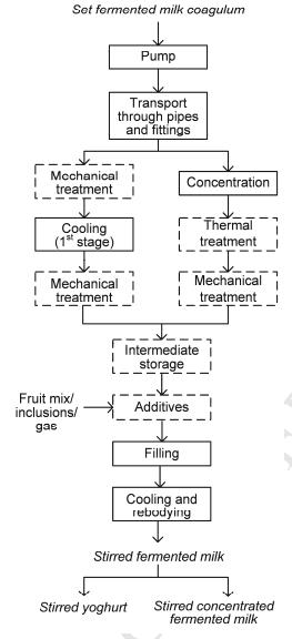 Pembuatan produk susu fermentasi dengan cara pengadukan  (Mokoonlall, dkk., 2016)