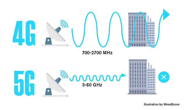 الفرق-بين-ترددات-الجيل-الرابع-4G-والجيل-الخامس-5G