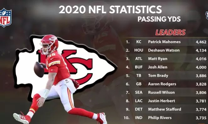 2020 nfl passing leaders ranking