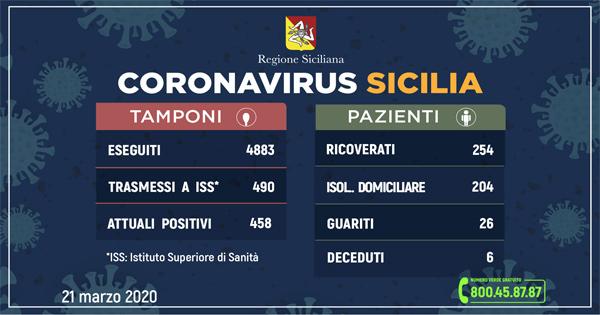 L'AGGIORNAMENTO IN SICILIA, 458 ATTUALI POSITIVI 26 GUARITI