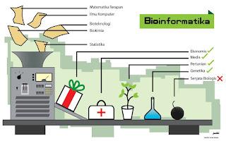 bioinformatika-www.frankydaniel.com