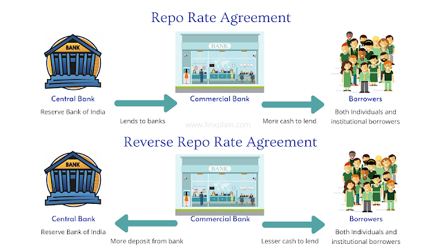 RBI Repo Rate explained