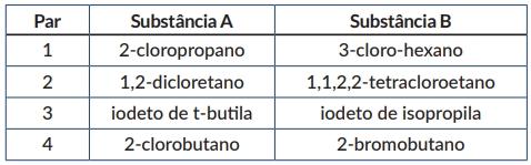 Na tabela abaixo estão representados pares de haletos orgânicos, compostos pelas substâncias A e B