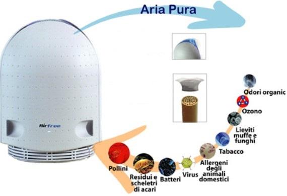 noleggio purificatore virus aria