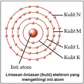 Contoh Jumlah elektron maksimum yang dapat ditempati pada setiap kulit