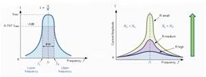 النطاق الترددي (Bandwidth) لدائرة الرنين