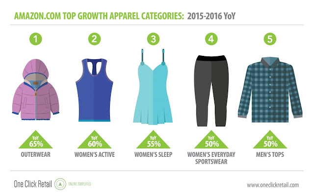 Top Growing Clothing Categories Amazon