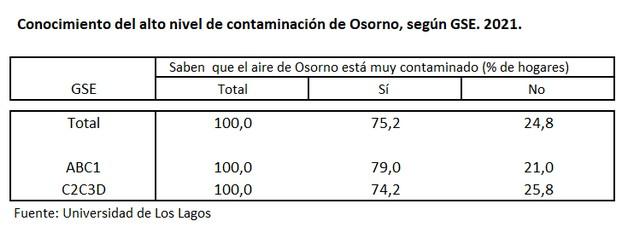 Osorno: cambios positivos pero insuficientes