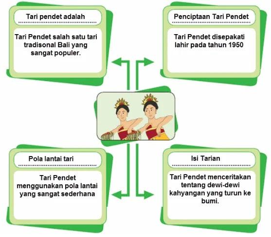 Kunci-Jawaban-Kelas-5-Tema-6-Halaman-129-Buku-Tematik