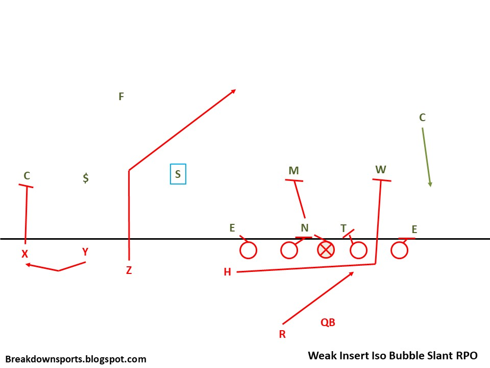 Slide8 breakdown sports inside the playbook nebraska's insert iso