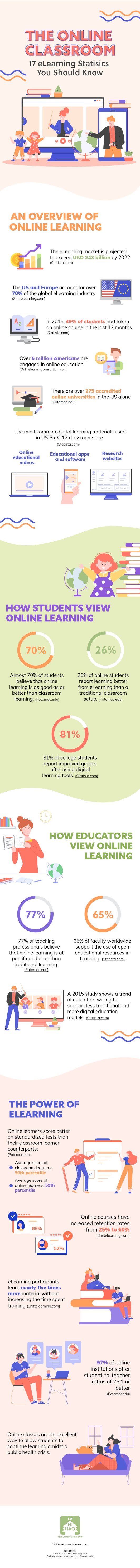 The Online Classroom: 17 eLearning Statistics You Should Know #infographic