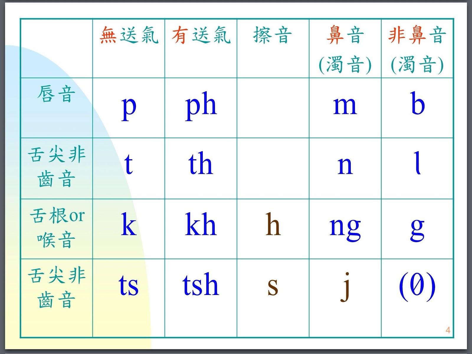 臺語讀寫 有聲教學: 臺語羅馬字聲韻相片檔_子音1