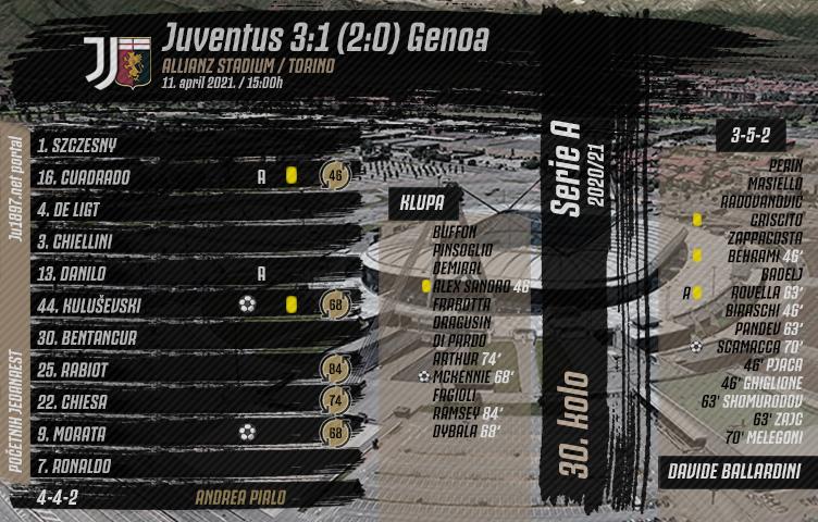 Serie A 2020/21 / 30. kolo / Juventus - Genoa 3:1 (2:0)