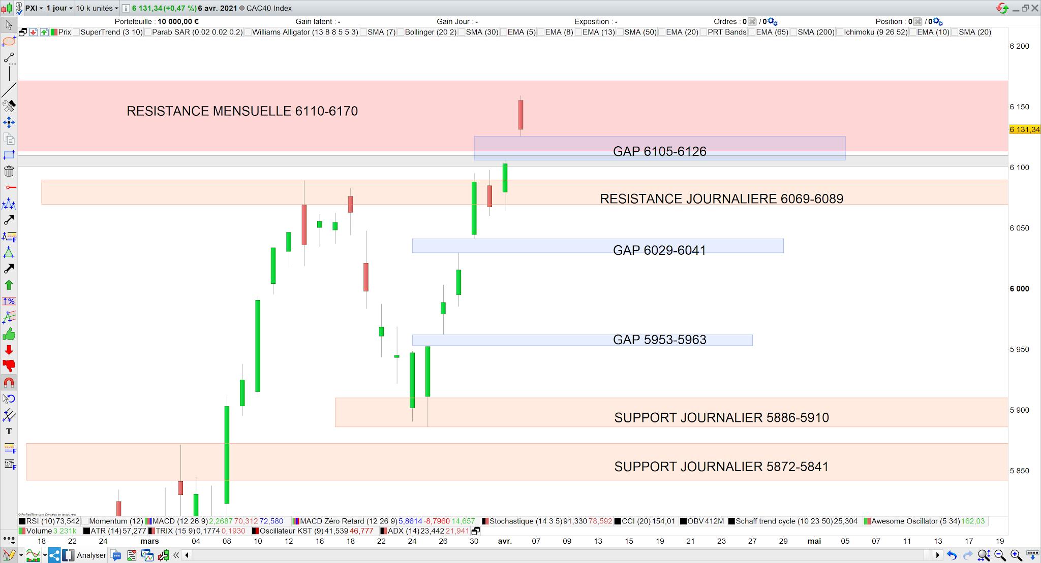 Analyse chartiste du CAC40 07/04/21