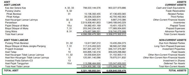 ✓ Cara Menghitung ROA di laporan Keuangan