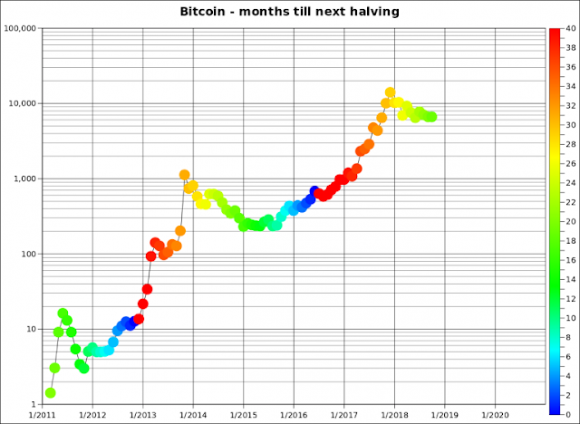 Bitcoin sẽ Downtrend đến khi nào đây?