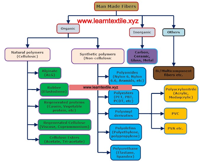 classification of man-made fibers