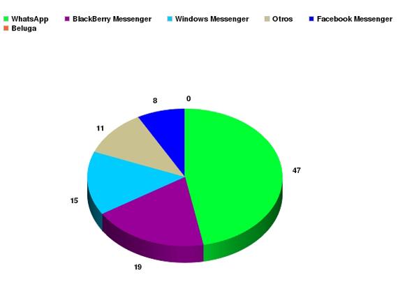 Que el WhatsApp es todo un éxito, no cabe duda, es una realidad, de hecho uno de cada dos usuarios de smartphone marca como favorita esta aplicación de mensajería instantánea, ocupando así el 47% de los usuarios de smartphones. El segundo lugar es para el BlackBerry Messenger que es la segunda aplicación de mensajería instantánea preferida del 19% de los usuarios de smartphones. Aunque la diferencia pueda resultar muy abultada habría que tener en cuenta un aspecto fundamental y es que la aplicación BlackBerry Messenger sólo puede usarse con un OS, el OS BlackBerry, por tanto esa cifra se puede