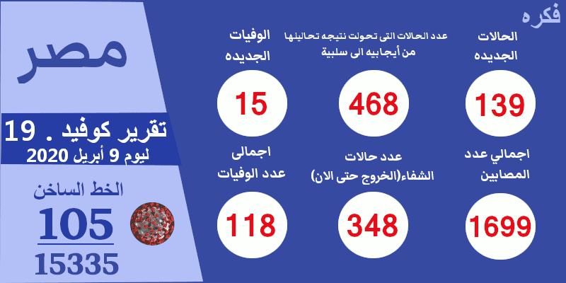 تقرير فيرس كرونا فى مصر اليوم الخميس 9 أبريل 2020
