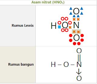 Ikatan Kovalen Koordinat HNO3