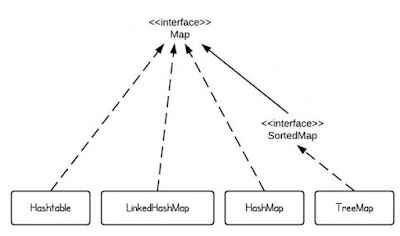 HashMap vs. TreeMap vs. Hashtable vs. LinkedHashMap
