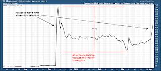 Greenwich Life Sciences $GLSI parabolic stock chart analysis