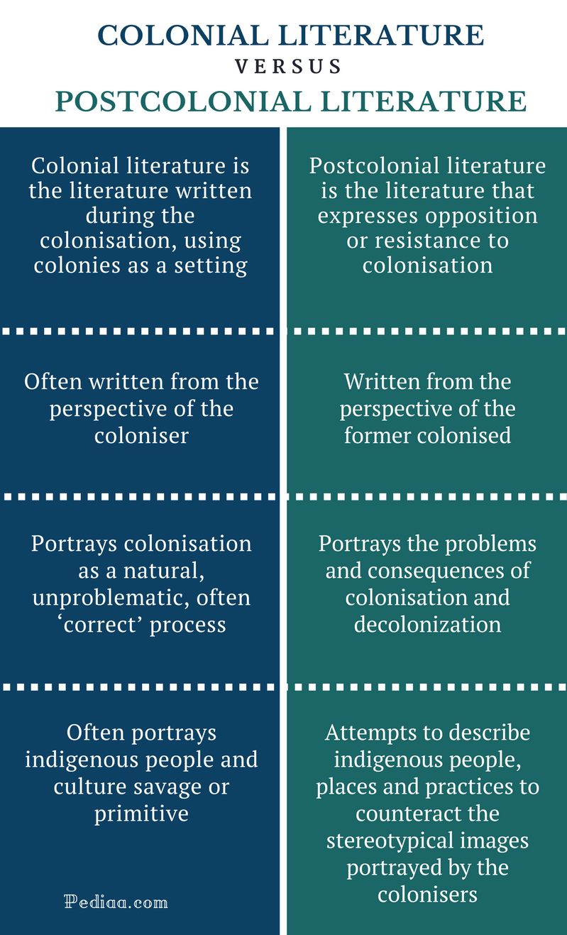 conceptualization of culture and language in post colonial literature essay Literature by the colonizing culture distorts the experience and realities,  was not its own language,  in addition to the post-colonial literature of the.