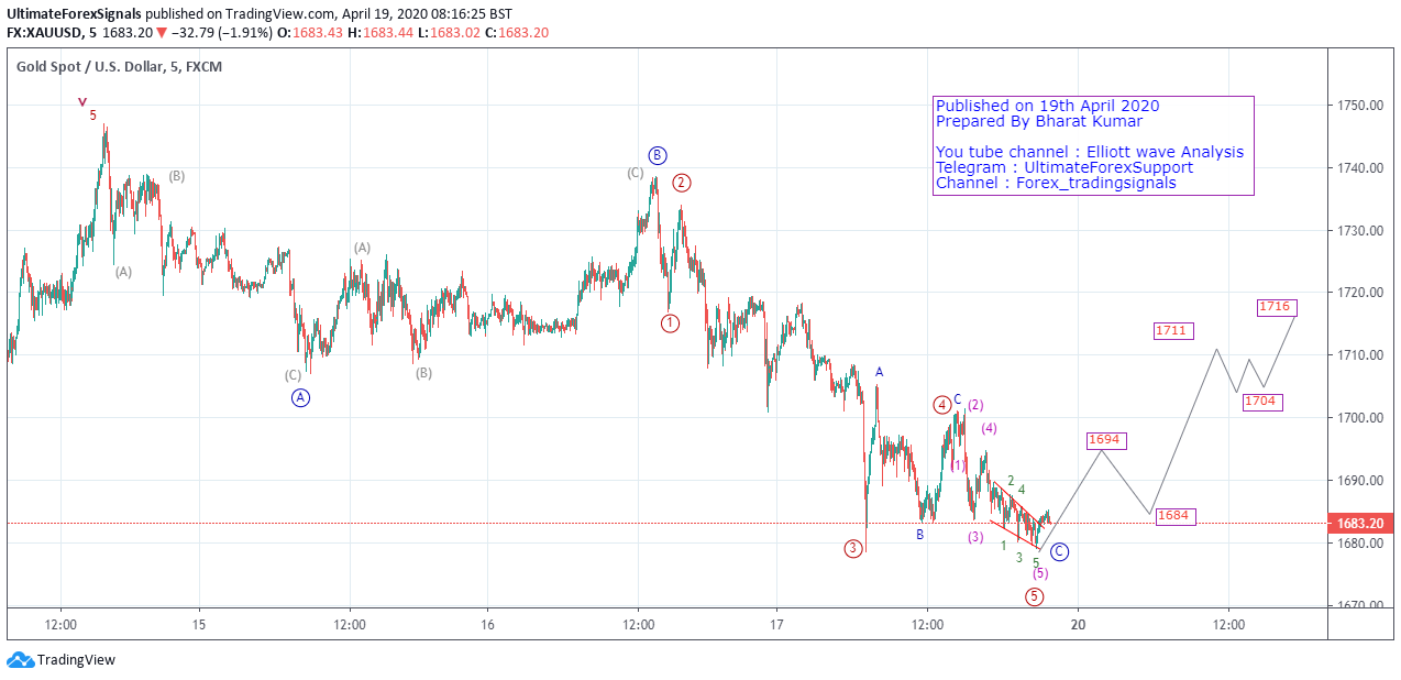 Gold Elliott Wave