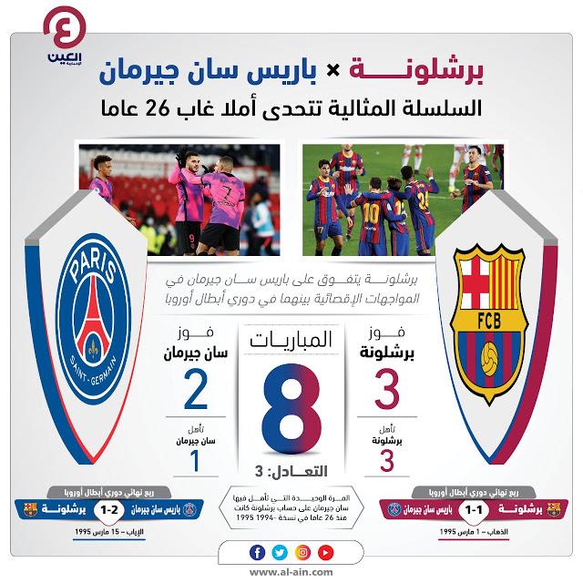 مشاهدة مباراة برشلونة وباريس سان جيرمان بث مباشر لايف اليوم 16-2-2021