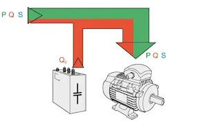 Power factor improvement techniques