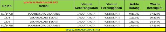 Jadwal Lengkap Kereta Api KRL Commuterline Commuter Line Dari Stasiun Pondok Jati ke Stasiun Bekasi Cikarang Terbaru 2019