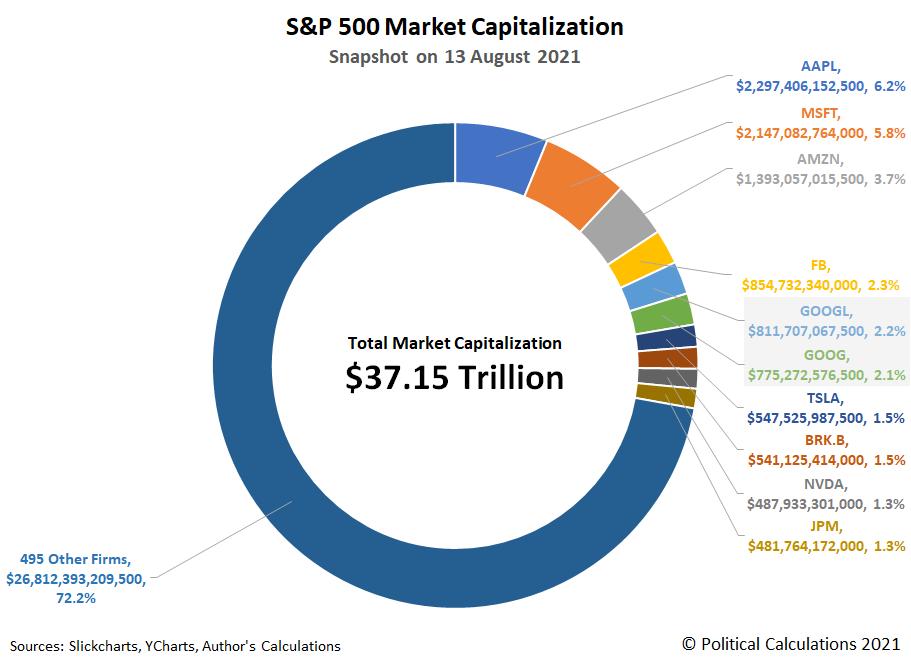 S&P 500 Market Capitalization, Snapshot on 13 August 2021
