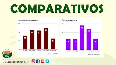 Covid-19: Comparativos de dados