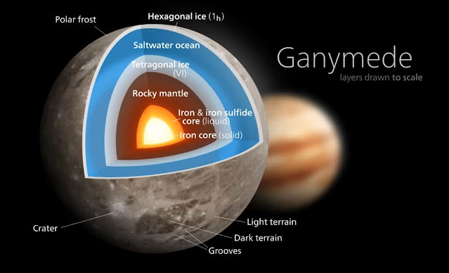 Internal structure of Ganymede