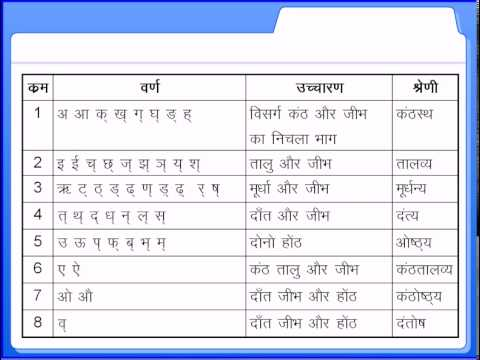 हिन्दी वर्णमाला Hindi alphabet