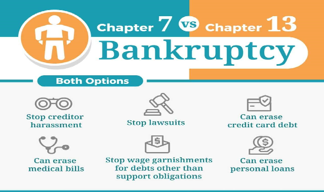 Chapter 7 vs Chapter 13 Bankruptcy #infographic