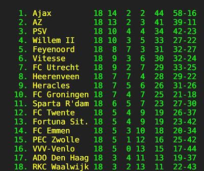 Tussenstand Eredivisie